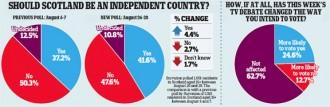 L'últim sondeig situa el «Yes» a punt de guanyar, amb un 11% d'indecisos