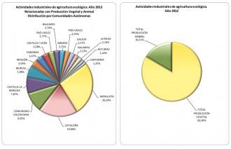 Vés a: Catalunya continua liderant la indústria agroalimentària ecològica