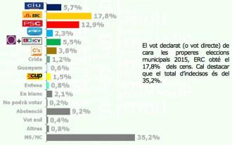 ERC lidera la intenció directa de vot a Sabadell
