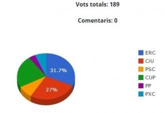 L'enquesta del NacióSolsona