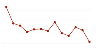 L'atur cau l'abril a la Garrotxa, la vuitena comarca amb la taxa més baixa