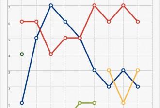 Evolució eleccions municipals Camprodon 1979-2015