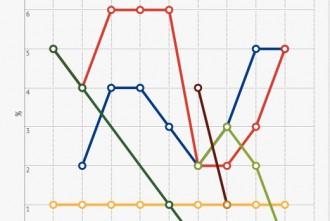 Evolució eleccions municipals Campdevànol 1979-2015