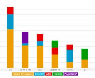 Les despeses de campanya dels partits que es presenten a Vic