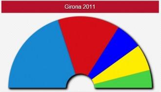 Els resultats del Gironès, poble a poble