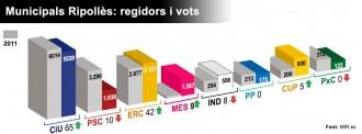 Els resultats de les municipals 2015 al Ripollès, poble a poble