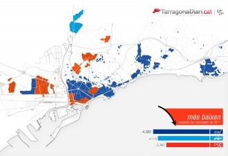CiU s'enfonsa a Tarragona mentre Ciutadans irromp com a segona força