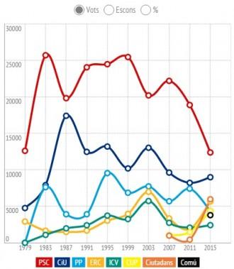 La història de les eleccions municipals a Lleida, en tres gràfics