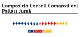 Vés a: CiU manté l'hegemonia al Pallars, però necessitarà de pactes al Jussà