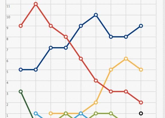 Evolució eleccions municipals Ripoll 1979-2015