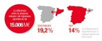 Vés a: El Govern denuncia que el dèficit fiscal supera l'aportació d'Espanya a la UE