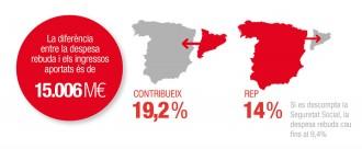 El Govern denuncia que el dèficit fiscal supera l'aportació d'Espanya a la UE