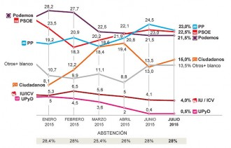 Triple empat entre PP, PSOE i Podem a les espanyoles, segons un sondeig d'«El País»