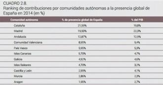 Vés a: Catalunya és el territori que projecta més la «Marca España» al món