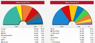 L'independentisme guanya al Vallès i C's esdevé referent de l'unionisme