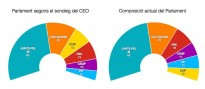 L'enquesta del CEO, en quatre gràfics
