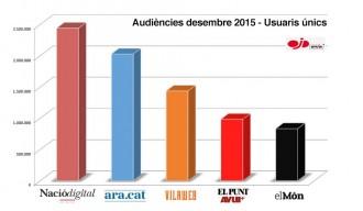 NacióDigital culmina un 2015 com a digital més llegit en català