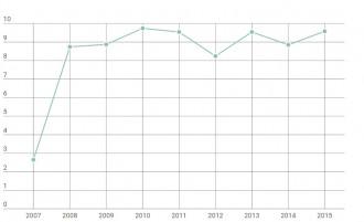La Casa de la Patum de Berga augmenta un 8,2% les visites aquest 2015