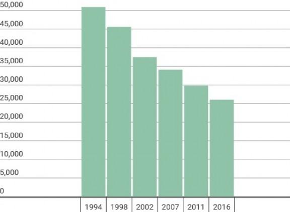 Catalunya perd gairebé la meitat dels seus pagesos en només vint anys