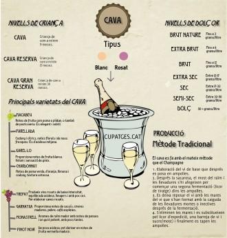 Vés a: Infografia del Cava