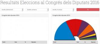 Consulta tots els resultats del 26-J municipi per municipi, a NacióDigital