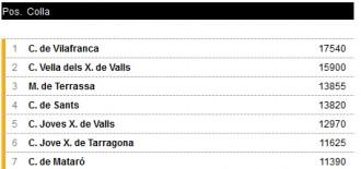 Classificació del Rànquing Casteller 2016