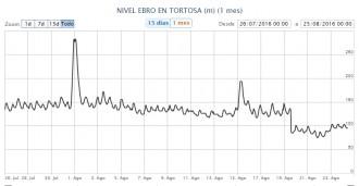 Vés a: El cabal de l'Ebre a Tortosa cau aquest agost per sota del mínim legal