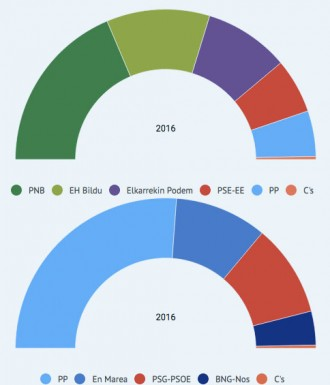 Vés a: El PNB repeteix triomf a Euskadi i majoria absoluta del PP a Galícia, segons l'enquesta de TV3