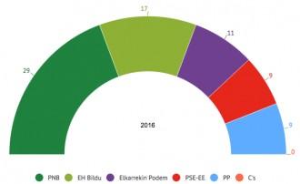 Vés a: El PNB creix i suma amb el PSE mentre EH Bildu reté la segona plaça