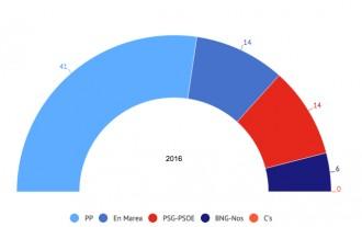 Vés a: El PP arrasa a Galícia i repeteix la majoria absoluta