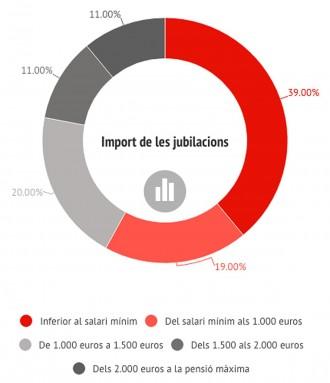 Vés a: El 60% de les persones grans no arriba als 1.000 euros mensuals de pensió