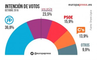 Vés a: El PSOE s'enfonsa a xifres de rècord, segons un sondeig d'Europa Press