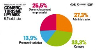 ApS-CUP vota «no» als pressupostos municipals del 2017