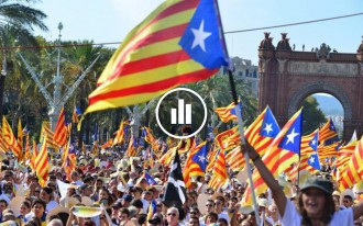 Vés a: Catalunya no vol ser independent però votaria «sí»? Les 5 claus per entendre el CEO