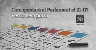 Vés a: Com quedarà el Parlament el 21-D? Fes la teva porra