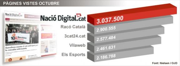 Nació Digital, 3 milions