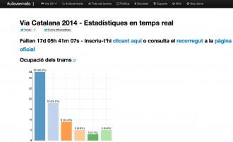 Ullsvermells.com, les estadístiques de la Via Catalana 2014